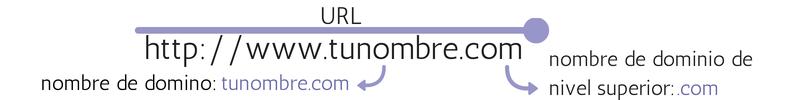 Los componentes de un nombre de dominio que todo blogger debería conocer